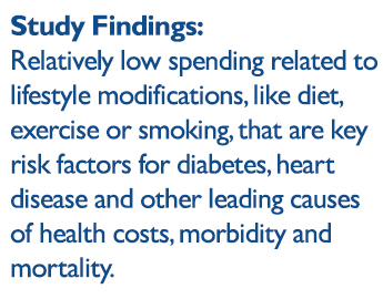 relatively low spending related to lifestyle modifications, like diet, exercise or smoking, that are key risk factors for diabetes, heart disease and other leading causes of health costs, morbidity and mortality
