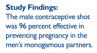 The contraceptive was 96 percent effective in preventing pregnancy in the men's monogamous partners, and after the men stopped receiving shots, most returned to fertile sperm counts within an average of 26 weeks.
