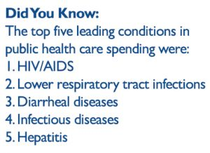 The top 5 leading conditions in public health spending were HIV/AIDS, lower respiratory tract infections, diarrheal diseases, infectious diseases and hepatitis