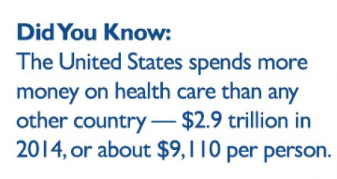 The United States spends more money on health care than any other country - $2.9 trillion in 2014, or about $9,110 per person