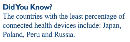 Did you know: The countries with the least percentage of connected health devices are a little less predictable: Japan, Poland, Peru and Russia