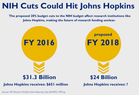 NIH budget cuts could hit Johns Hopkins' research budget, but the extent is still unclear.