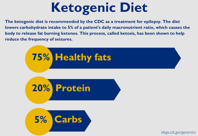 Ketogenic diet consists of 75% healthy fats, like avocado, 20% proteins and 5% carbs. The CDC recommends the diet as a treatment for epilepsy.
