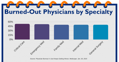 The 2015 Medscape survey results reflect the highest burnout rates among critical care (53%) and emergency medicine (52%), and with half of all family physicians, internists, and general surgeons reporting burnout.