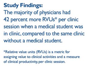 study findings: Surprisingly, the majority of physicians (74 percent; n=32) had 42 percent more RVUs per clinic session when a medical student was in clinic, compared to the same clinic without a medical student.