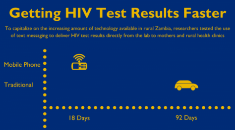 Mobile phones help get an earlier HIV diagnosis