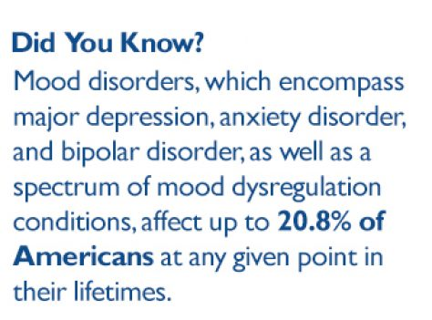 Mood disorders, which encompass major depression, anxiety disorder, and bipolar disorder, as well as a spectrum of mood dysregulation conditions, affect up to 20.8% of Americans at any given point in their lifetimes.