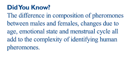 The difference in composition of pheromones between males and females, changes due to age, emotional state and menstrual cycle all add to the complexity of identifying human pheromones.