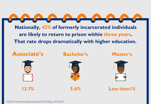 Higher Education Reduces Recidivism Nationally, 43% of formerly incarcerated individuals are likely to return to prison within three years of release (65-70% within 5 years). The recidivism rate drops dramatically with access to higher education: Masters: less than 1% Baccalaureates: 5.6% Associates: 13.7%
