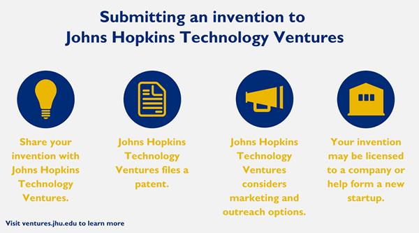 process of filing a patent