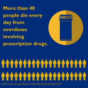 more than 40 people die every day from overdoses involving prescription drugs