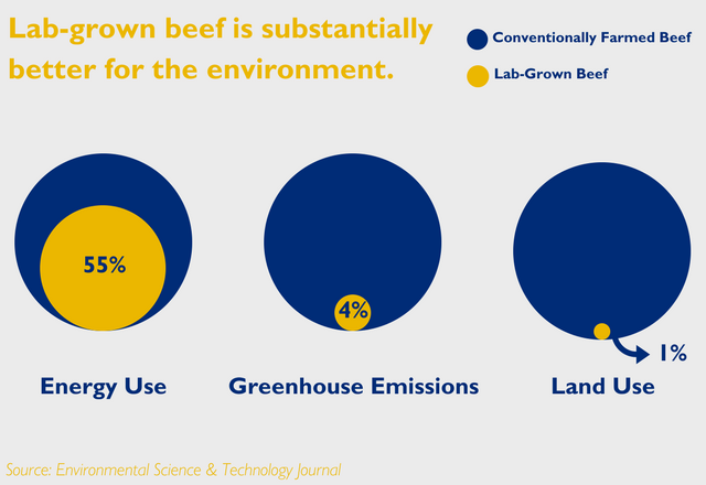 la-grown beef is substantially better for the environment