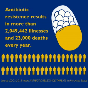 According to CDC data from 2013, antibiotic resistance results in more than 2 million illnesses and 23,000 deaths every year