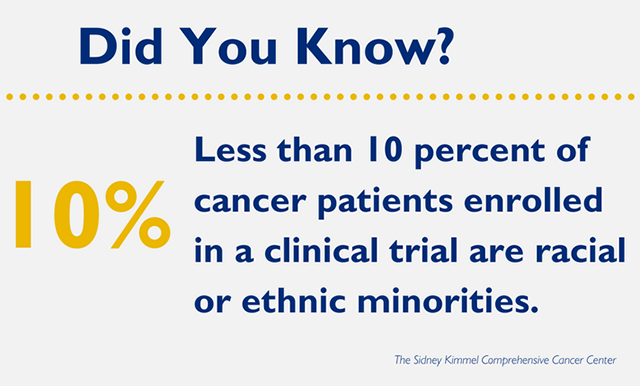 Did you know that less than 10% of cancer patients enrolled in a clinical trail are racial or ethnic minorities