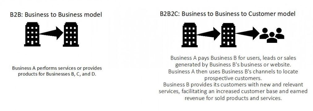The B2B and B2B2C business models.