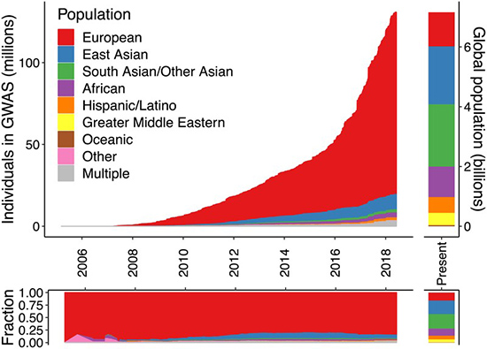 Figure 1. Ancestry of individuals who participated in GWAS studies compared with world's population.